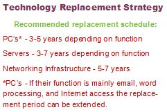 Technology Replacement Strategy